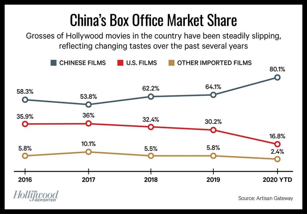 China's Box Office Market Share Chart