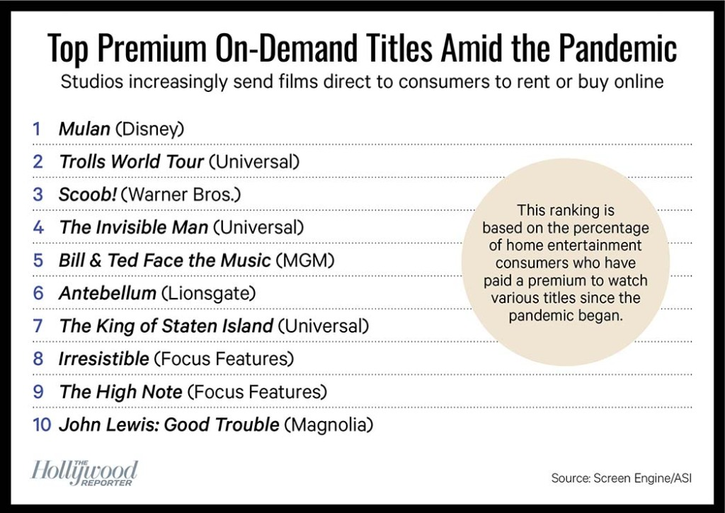 Top Premium On-Demand Titles Amid the Pandemic Chart