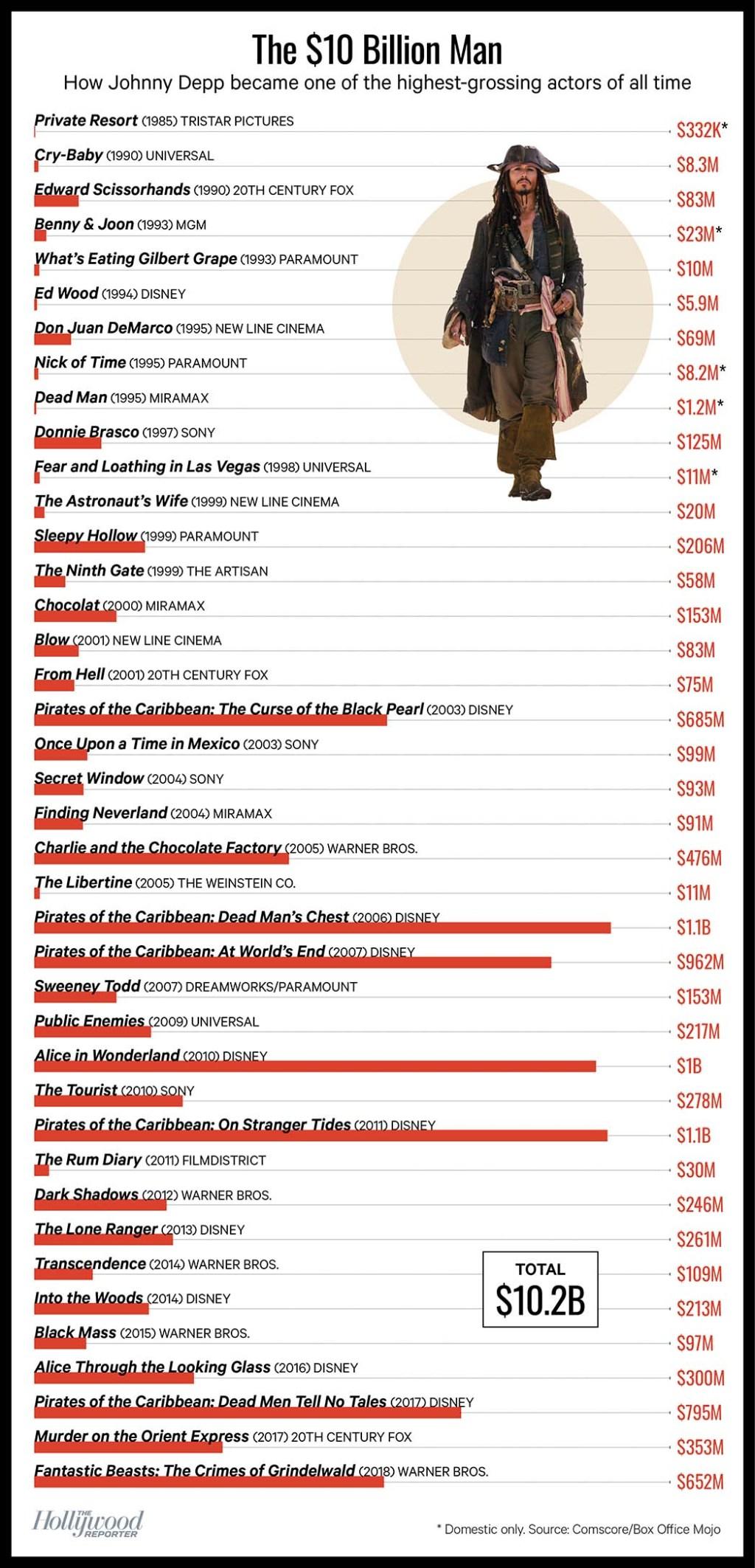 The 10 Billion Man - Johnny Deep Chart