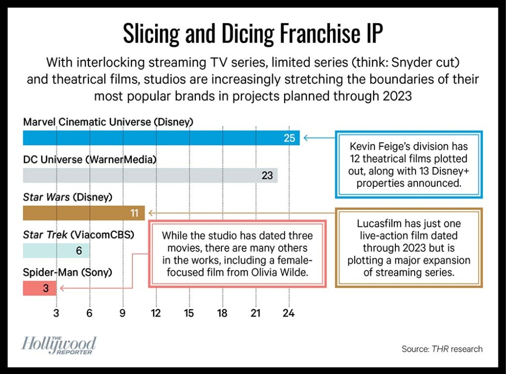 Slicing and Dicing Franchise IP