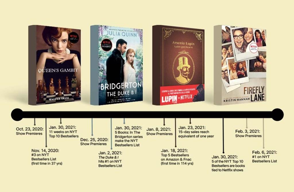 Books adapted as Netflix