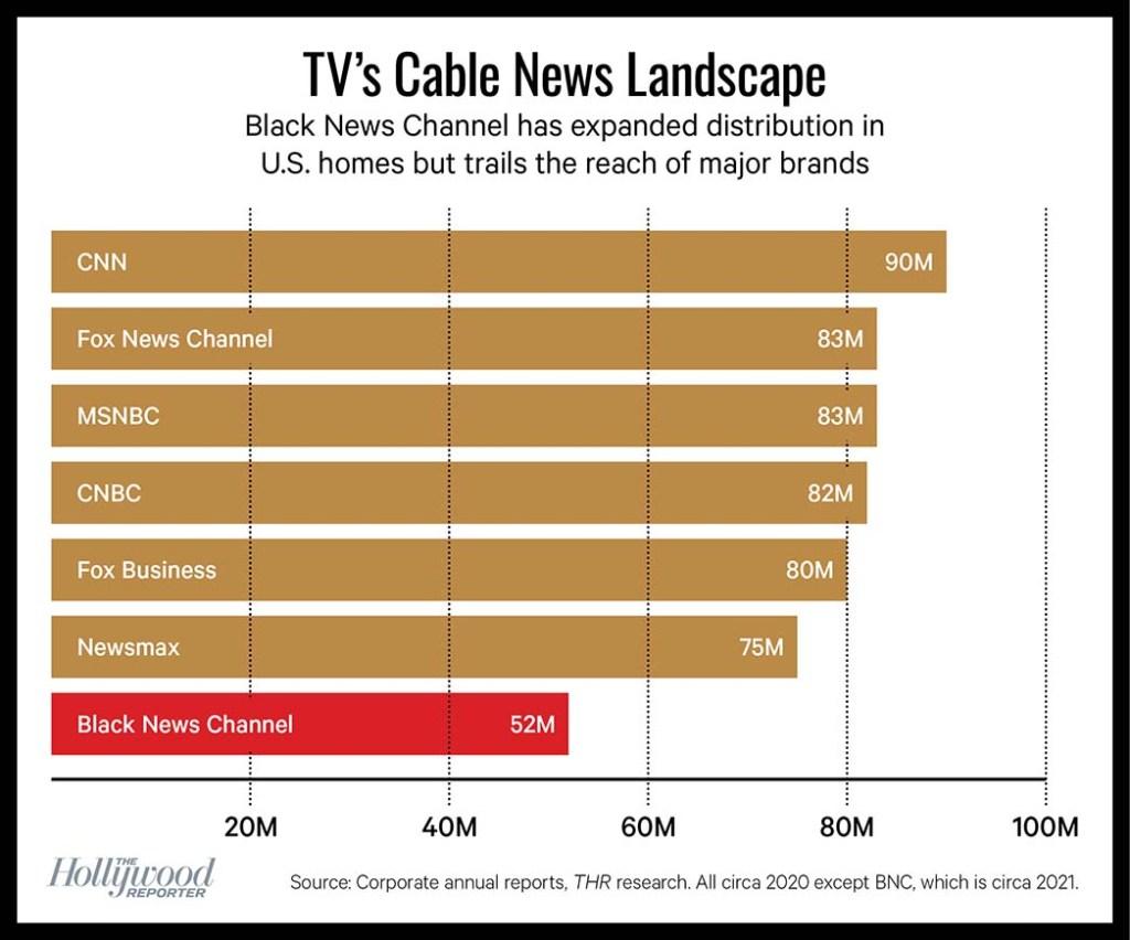 TV's Cable News Landscape