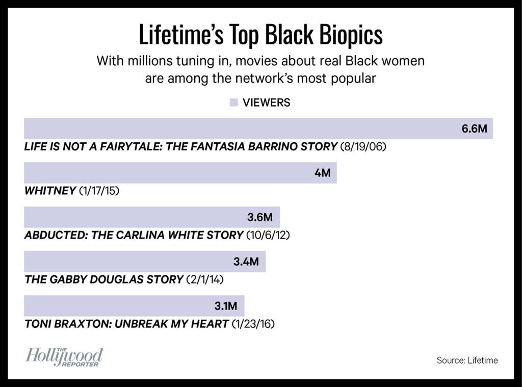 Lifetime's Top Black Biopics chart