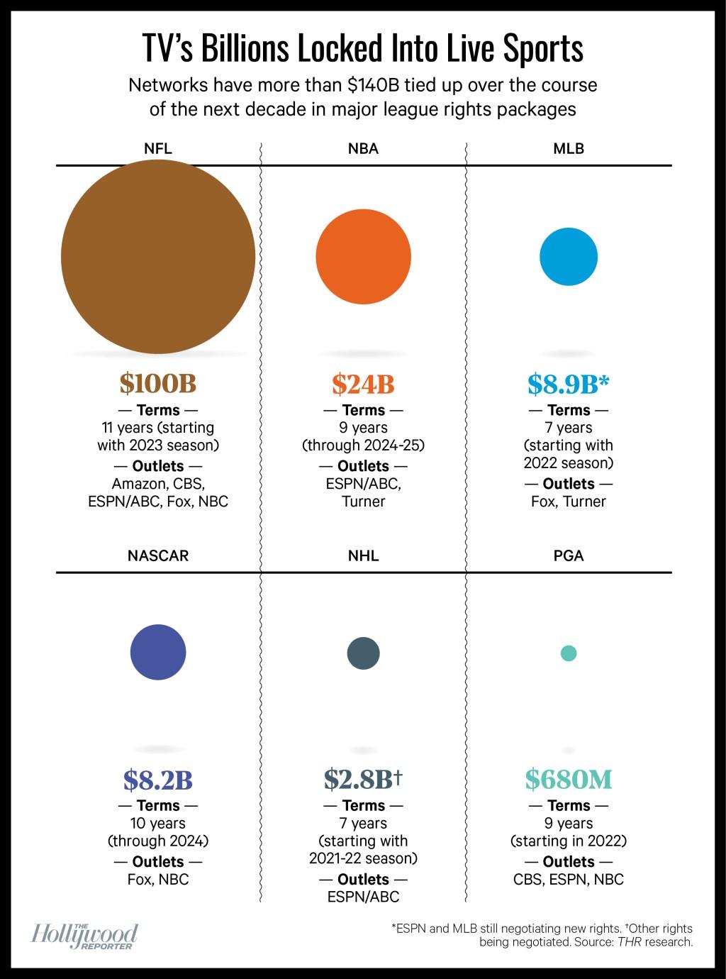 chart: TV's Billions Locked Into Live Sports