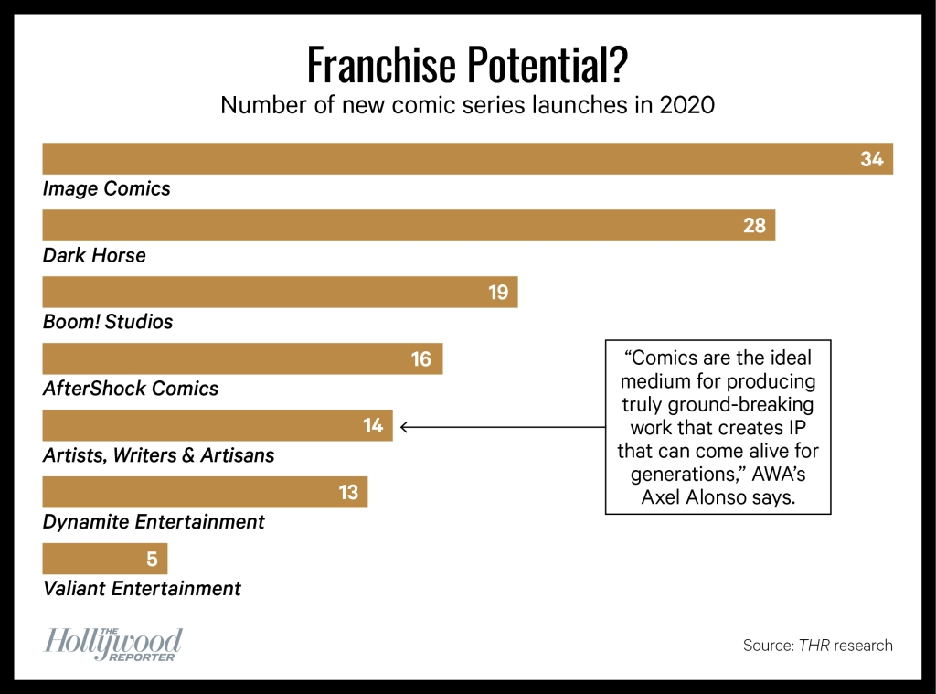 chart: Number of new comic series launches in 2020 by brand