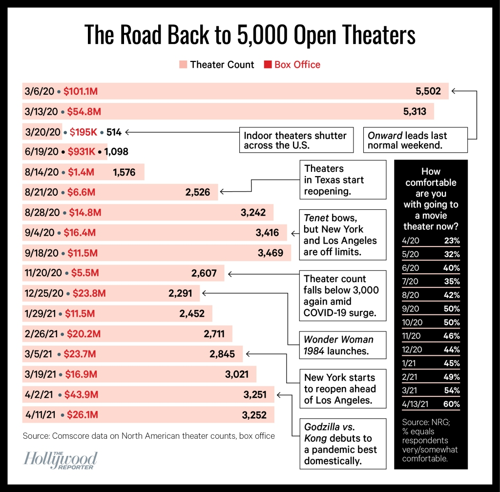 chart tracking the number of movie theaters open in the last year, week by week