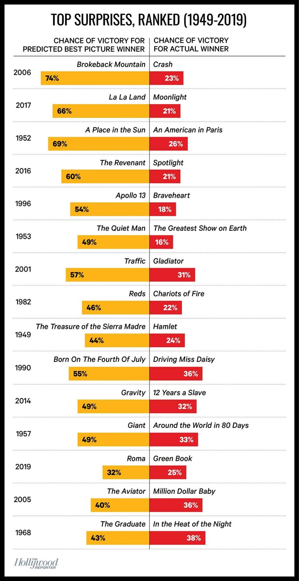 Top Surprises, Ranked Chart