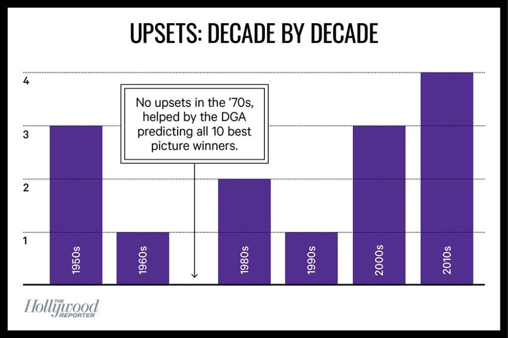 Upsets Decade By Decade