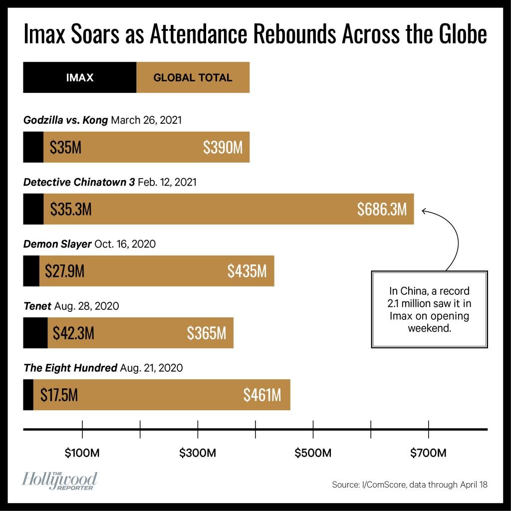 Global Imax attendance chart