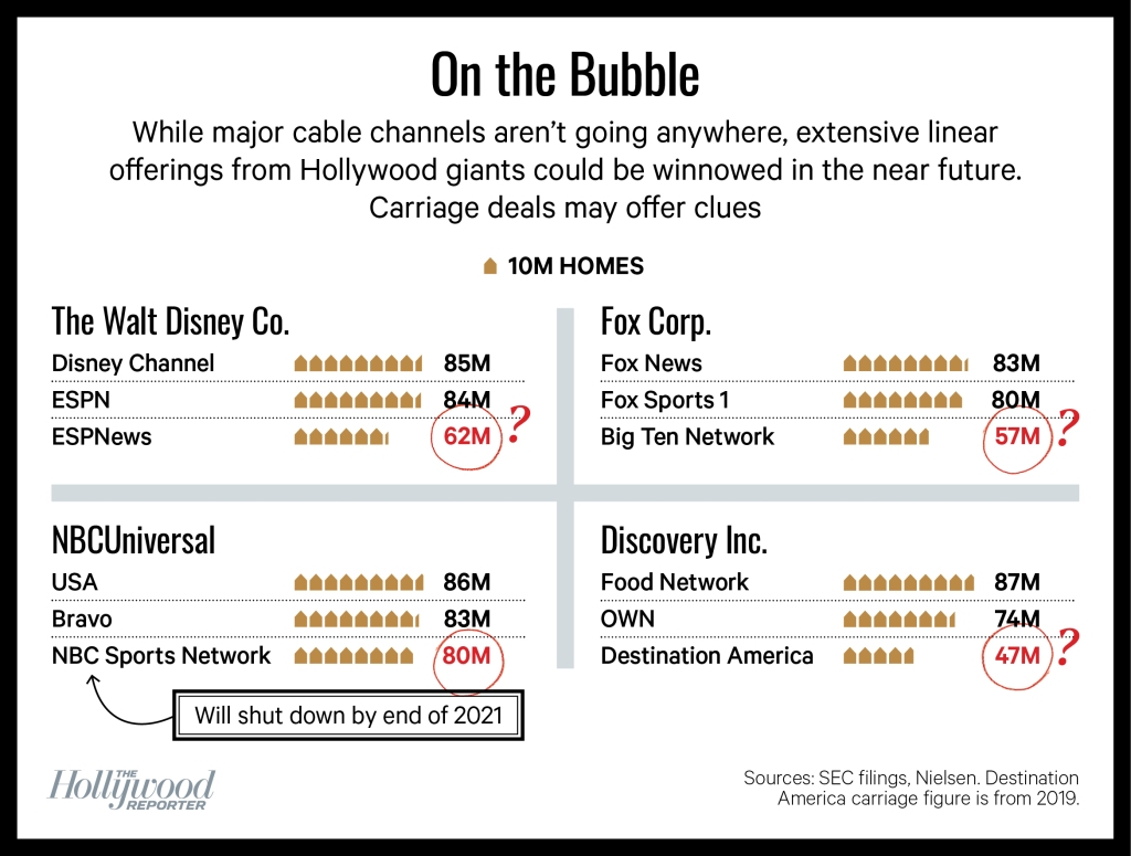 'On the Bubble' chart showing major cable channels carriage deals