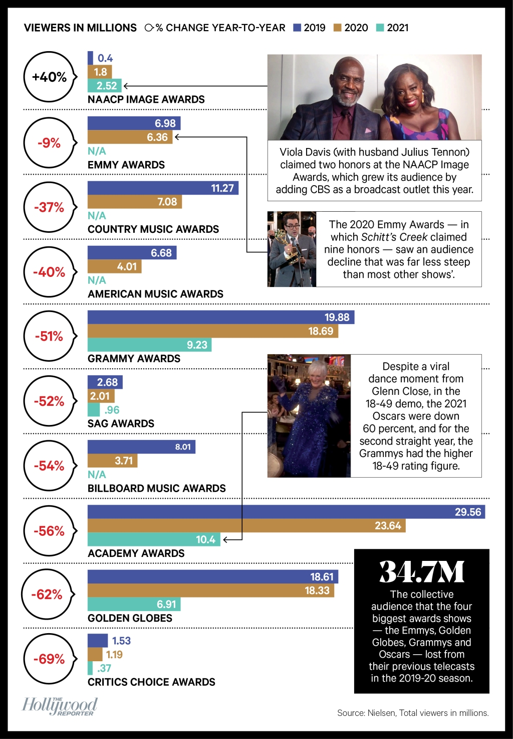 Chart showing change in viewership for major televised awards shows.