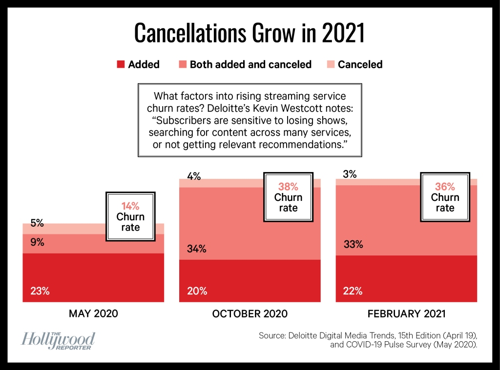 chart showing streaming service cancellations since May 2020
