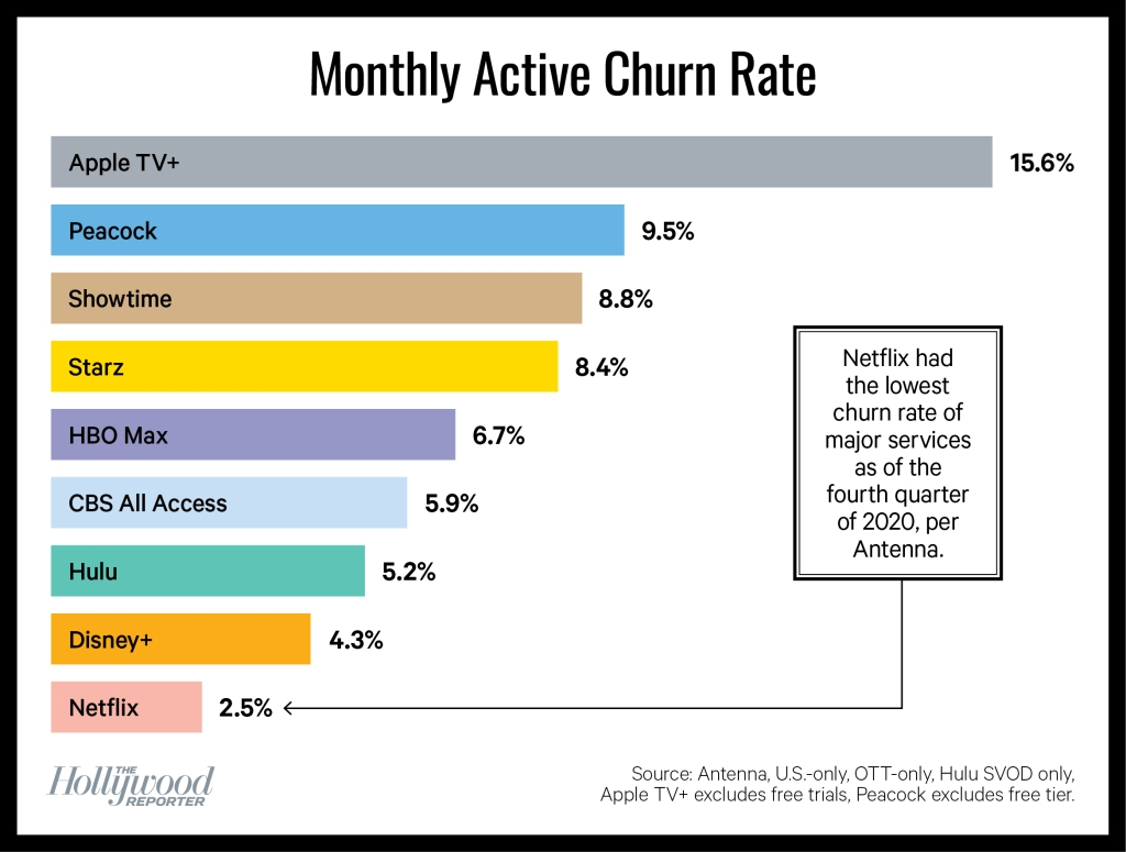 Monthly Active Churn Rate