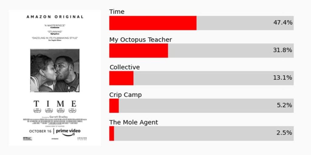 Mathematical Oscar Predictions
