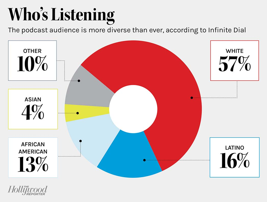 Who's Listening - The podcast audience is more diverse than ever, according to InfiniteDial