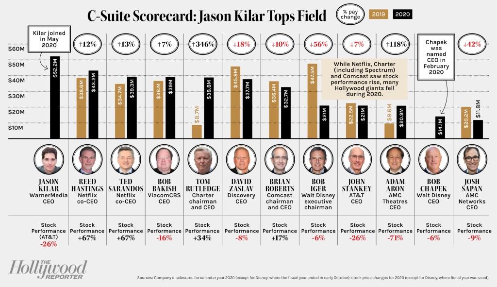 A chart showing a CEO Scorecard