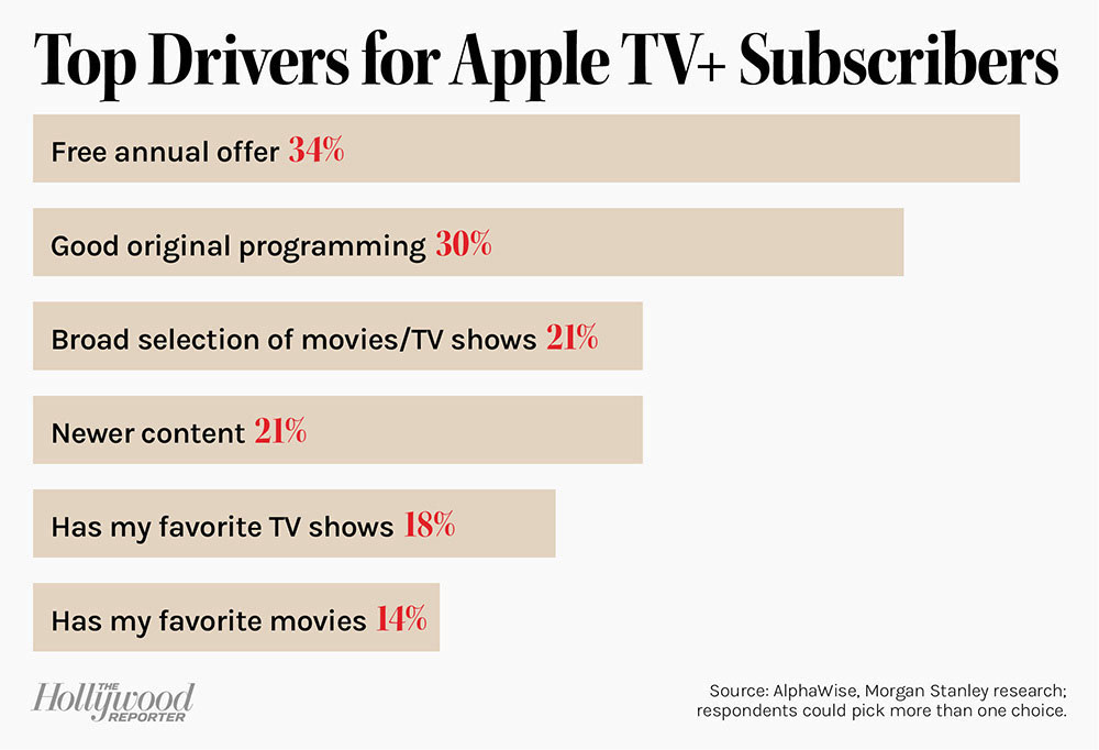 Top Drivers for Apple TV and Subscribers