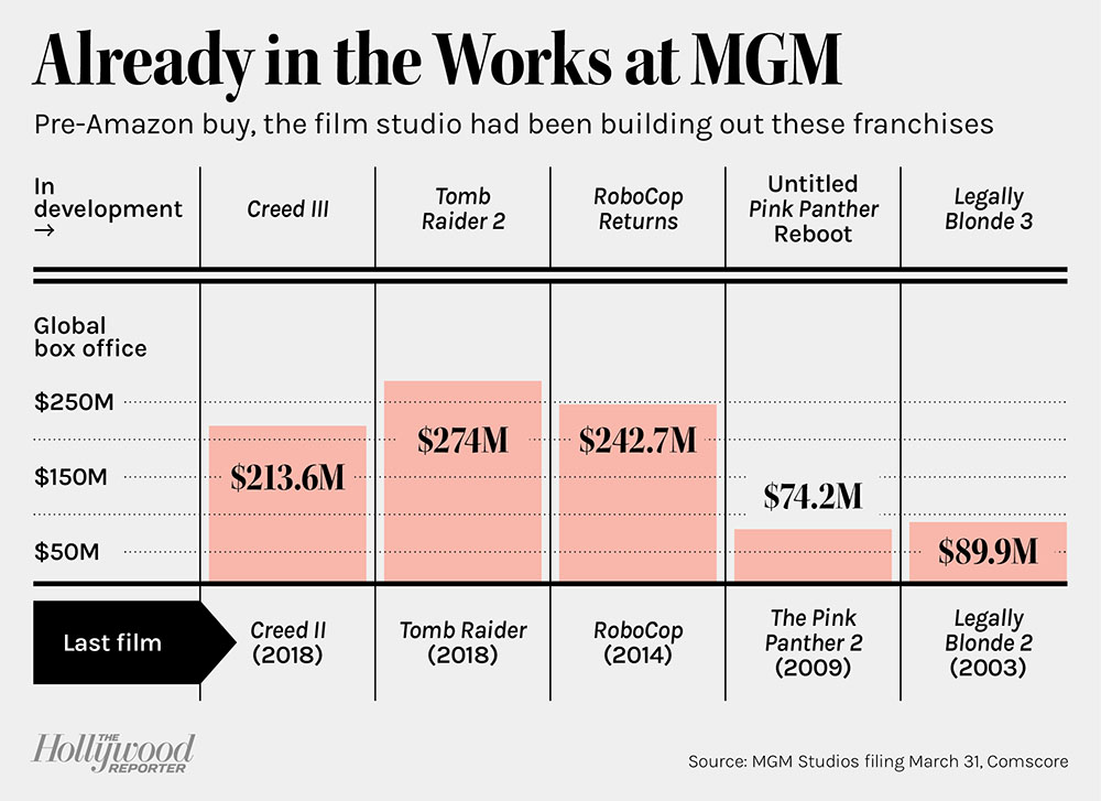 Already in the Works at MGM