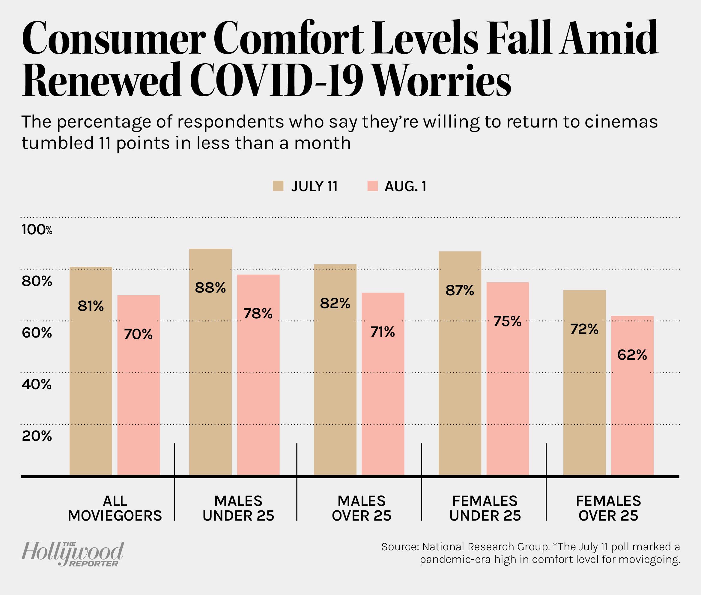 Consumer Comfort Levels Fall Amid Renewed COVID-19 Worries