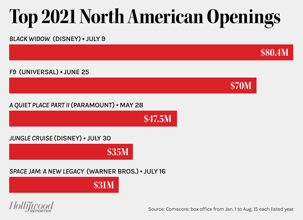 Top 2021 North American Openings chart