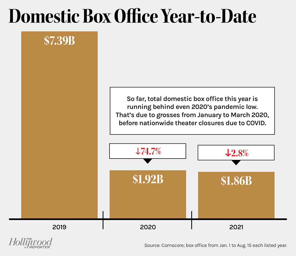 Domestic Box Office Year-to-Date chart