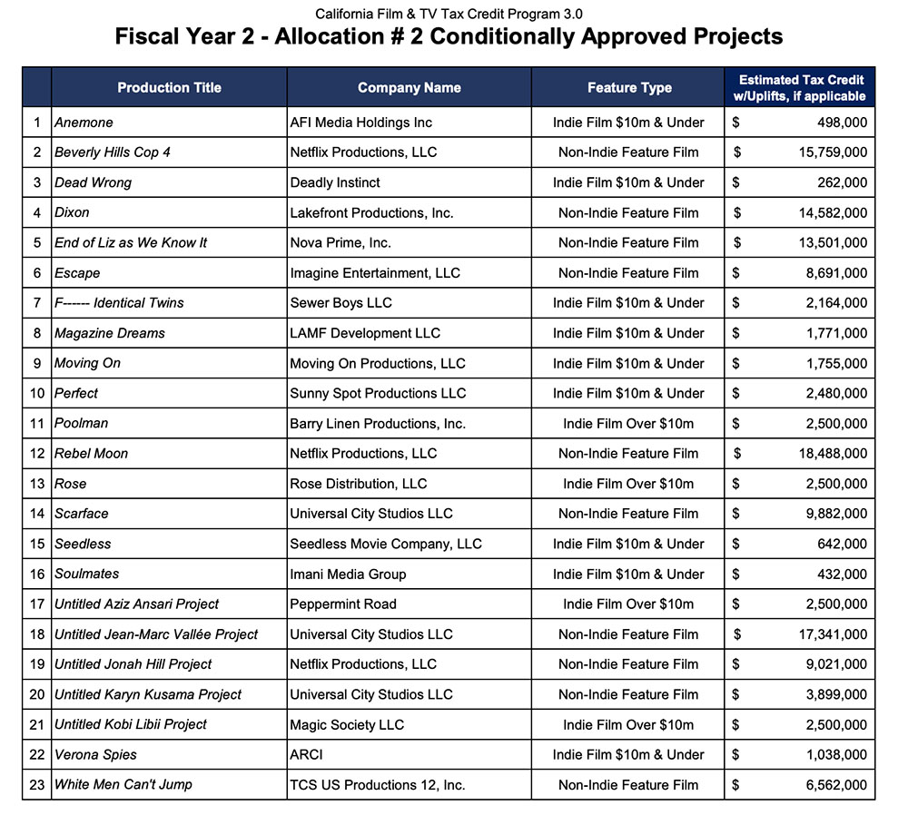 California Film & TV Commission Tax Credit Program 3.0