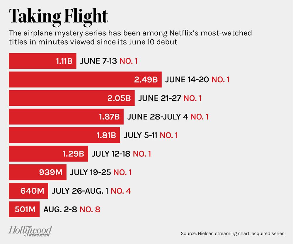 bar chart of 'Manifest's minutes viewed on Netflix
